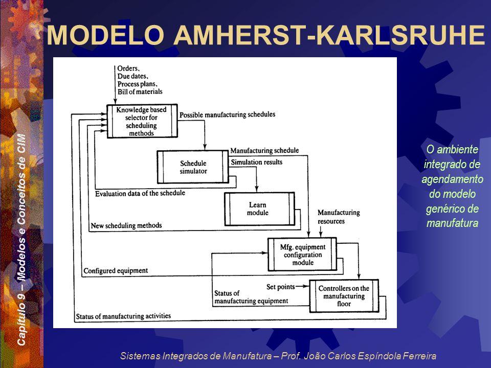 Capítulo 9 – Modelos e Conceitos de CIM Sistemas Integrados de Manufatura – Prof. João Carlos Espíndola Ferreira MODELO AMHERST-KARLSRUHE O ambiente i