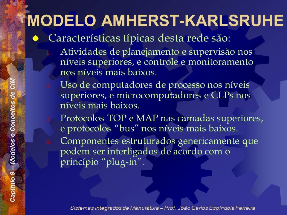 Capítulo 9 – Modelos e Conceitos de CIM Sistemas Integrados de Manufatura – Prof. João Carlos Espíndola Ferreira MODELO AMHERST-KARLSRUHE Característi