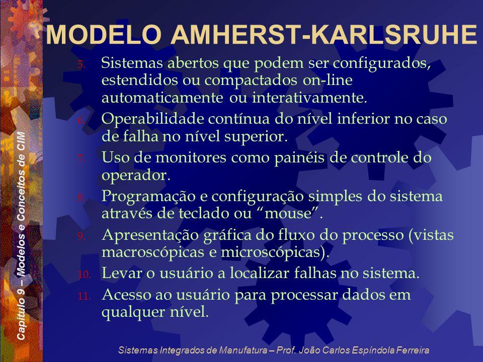Capítulo 9 – Modelos e Conceitos de CIM Sistemas Integrados de Manufatura – Prof. João Carlos Espíndola Ferreira MODELO AMHERST-KARLSRUHE 5. Sistemas