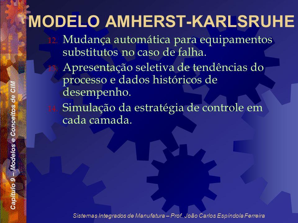 Capítulo 9 – Modelos e Conceitos de CIM Sistemas Integrados de Manufatura – Prof. João Carlos Espíndola Ferreira MODELO AMHERST-KARLSRUHE 12. Mudança