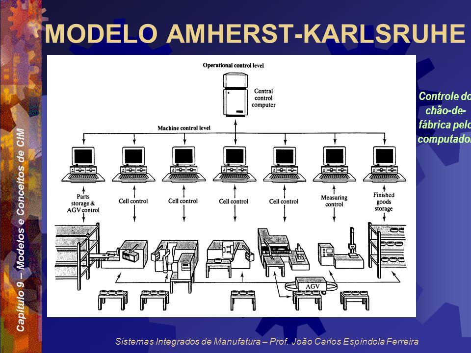 Capítulo 9 – Modelos e Conceitos de CIM Sistemas Integrados de Manufatura – Prof. João Carlos Espíndola Ferreira MODELO AMHERST-KARLSRUHE Controle do
