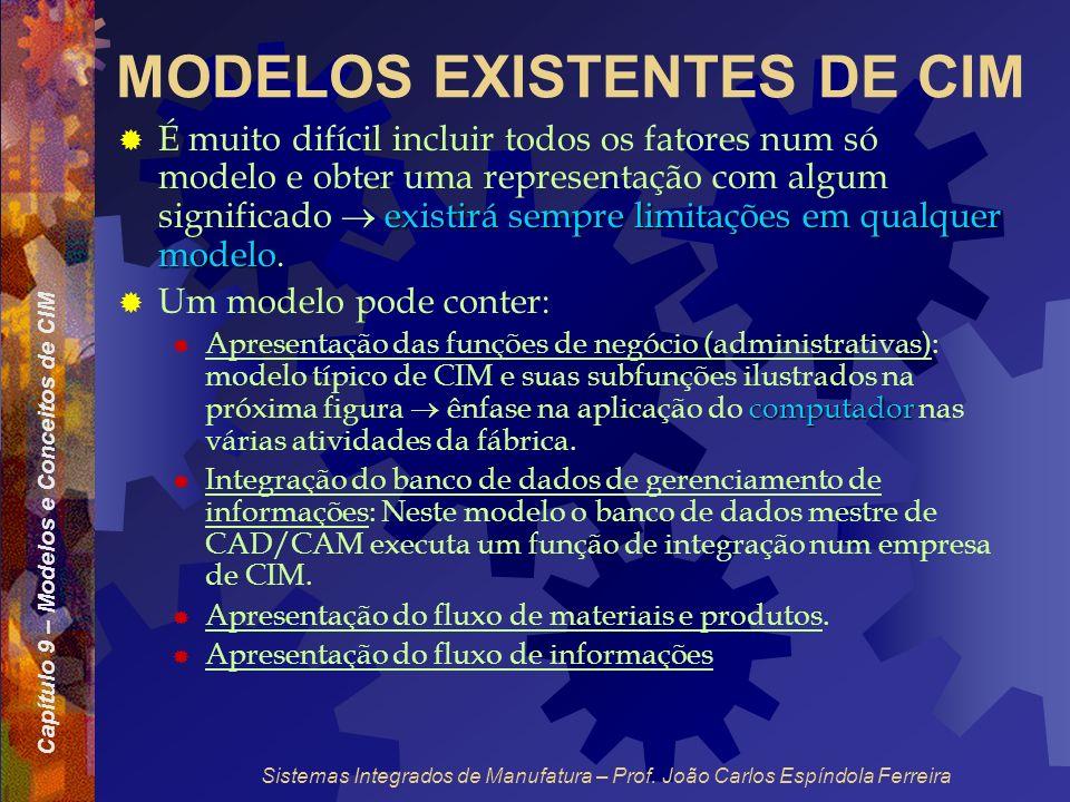 Capítulo 9 – Modelos e Conceitos de CIM Sistemas Integrados de Manufatura – Prof. João Carlos Espíndola Ferreira MODELOS EXISTENTES DE CIM existirá se