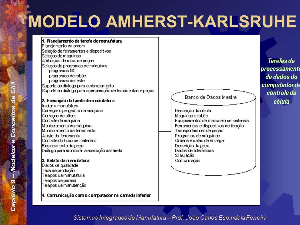 Capítulo 9 – Modelos e Conceitos de CIM Sistemas Integrados de Manufatura – Prof. João Carlos Espíndola Ferreira MODELO AMHERST-KARLSRUHE Tarefas de p