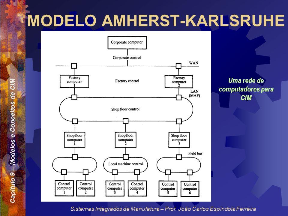 Capítulo 9 – Modelos e Conceitos de CIM Sistemas Integrados de Manufatura – Prof. João Carlos Espíndola Ferreira MODELO AMHERST-KARLSRUHE Uma rede de
