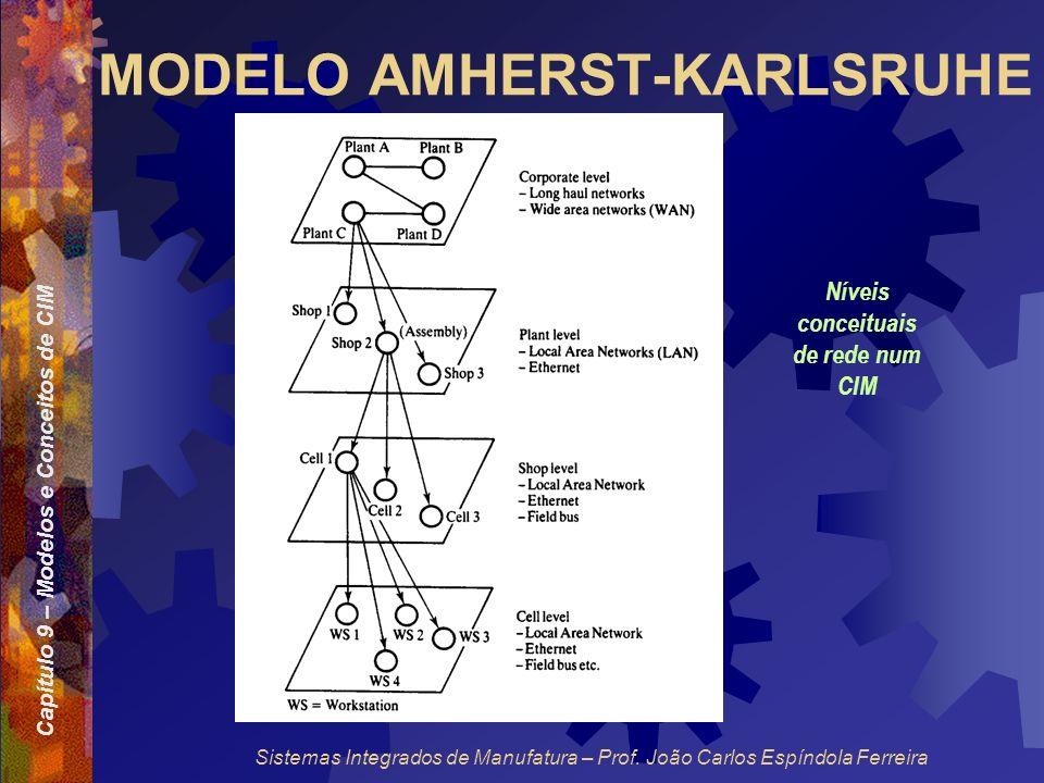 Capítulo 9 – Modelos e Conceitos de CIM Sistemas Integrados de Manufatura – Prof. João Carlos Espíndola Ferreira MODELO AMHERST-KARLSRUHE Níveis conce