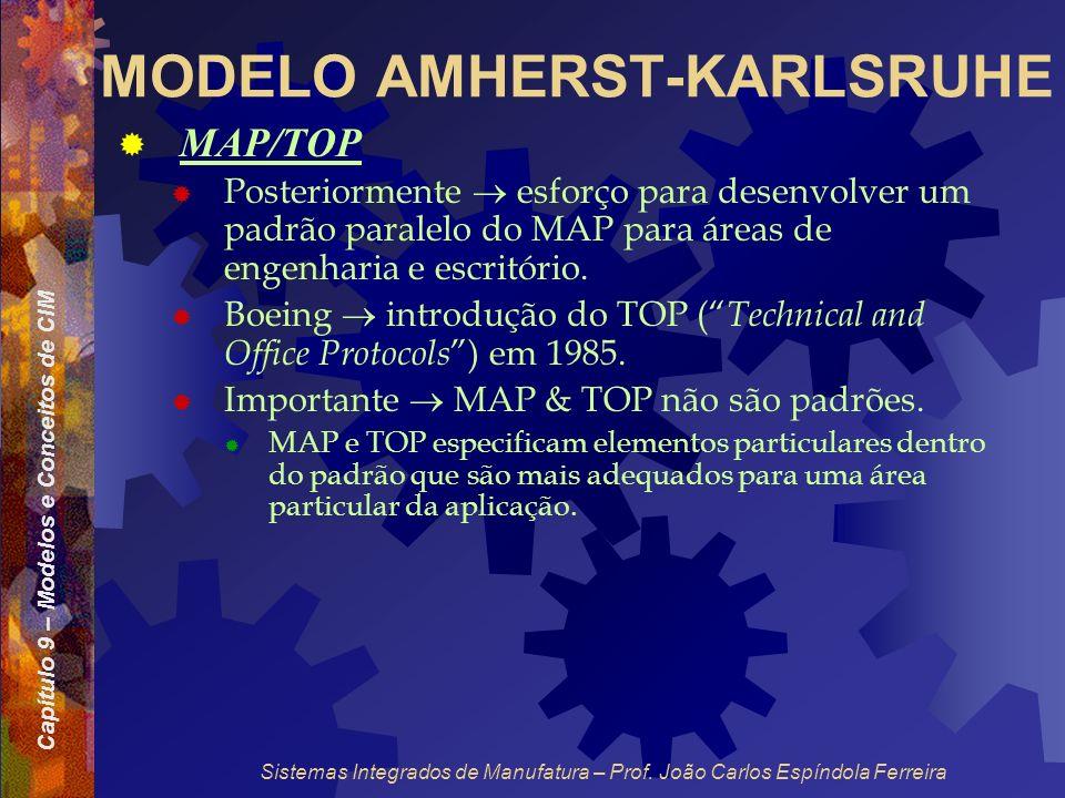 Capítulo 9 – Modelos e Conceitos de CIM Sistemas Integrados de Manufatura – Prof. João Carlos Espíndola Ferreira MODELO AMHERST-KARLSRUHE MAP/TOP Post