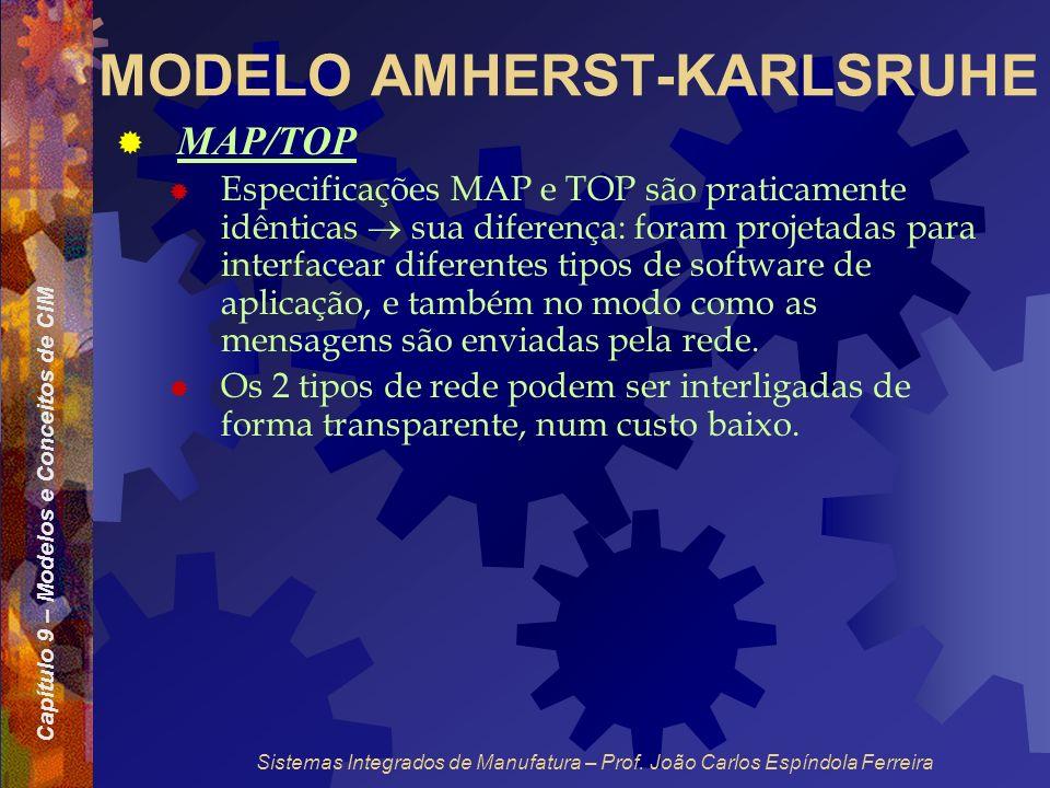 Capítulo 9 – Modelos e Conceitos de CIM Sistemas Integrados de Manufatura – Prof. João Carlos Espíndola Ferreira MODELO AMHERST-KARLSRUHE MAP/TOP Espe