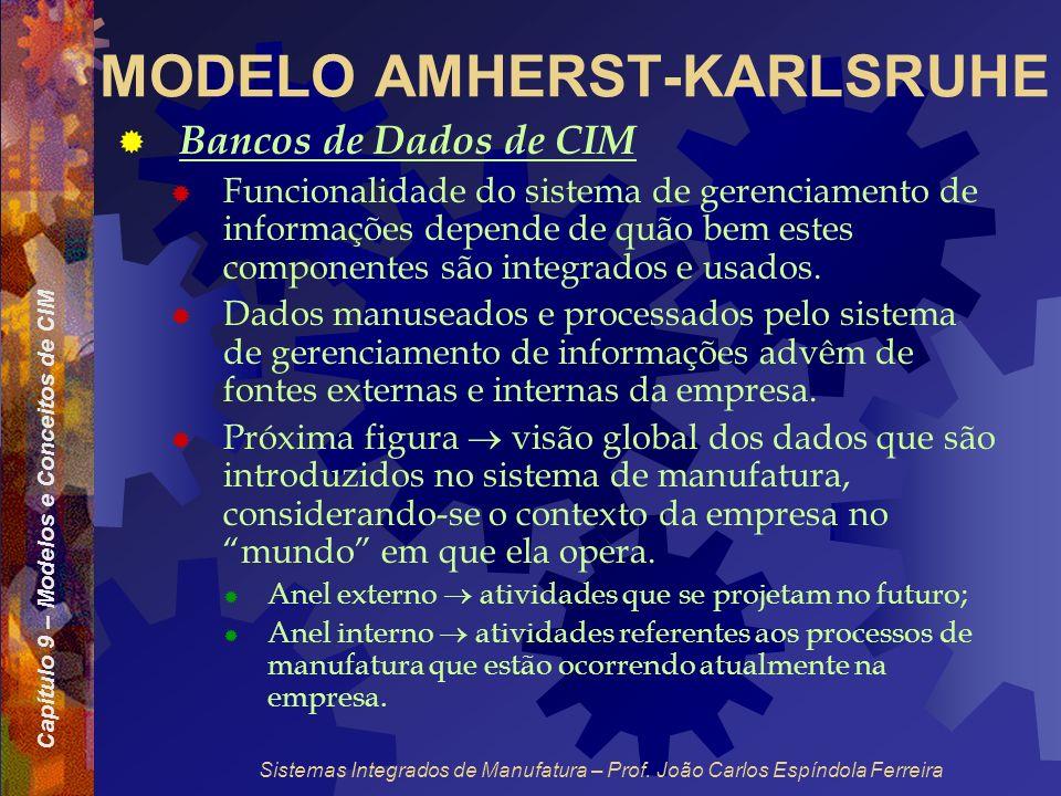 Capítulo 9 – Modelos e Conceitos de CIM Sistemas Integrados de Manufatura – Prof. João Carlos Espíndola Ferreira MODELO AMHERST-KARLSRUHE Bancos de Da