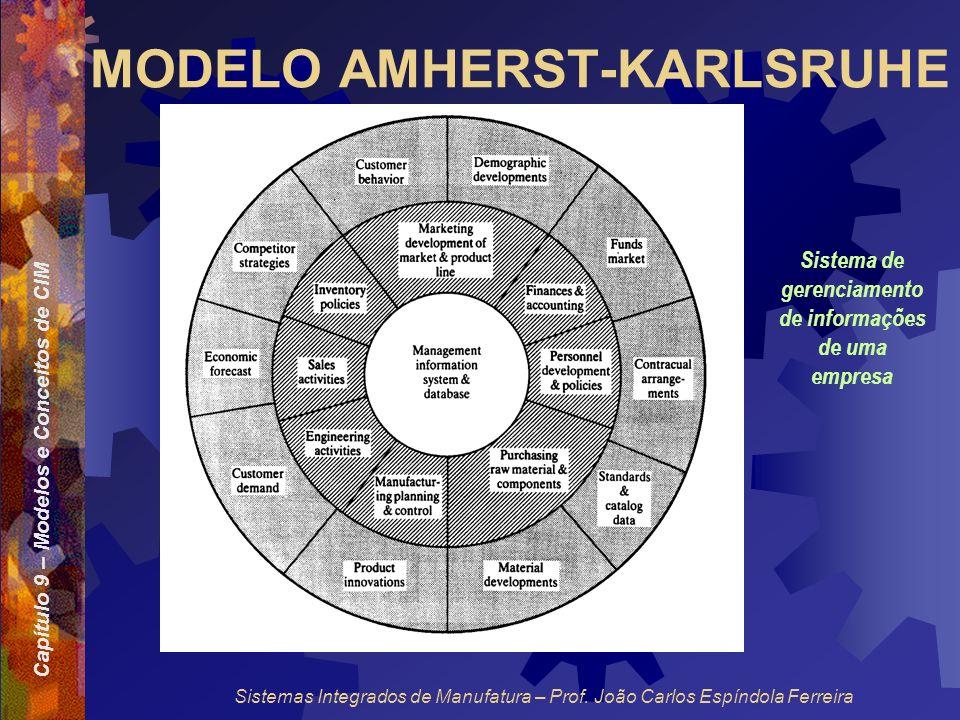 Capítulo 9 – Modelos e Conceitos de CIM Sistemas Integrados de Manufatura – Prof. João Carlos Espíndola Ferreira MODELO AMHERST-KARLSRUHE Sistema de g