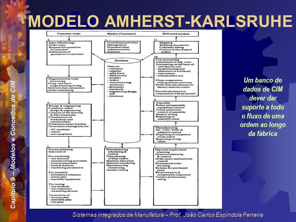 Capítulo 9 – Modelos e Conceitos de CIM Sistemas Integrados de Manufatura – Prof. João Carlos Espíndola Ferreira MODELO AMHERST-KARLSRUHE Um banco de