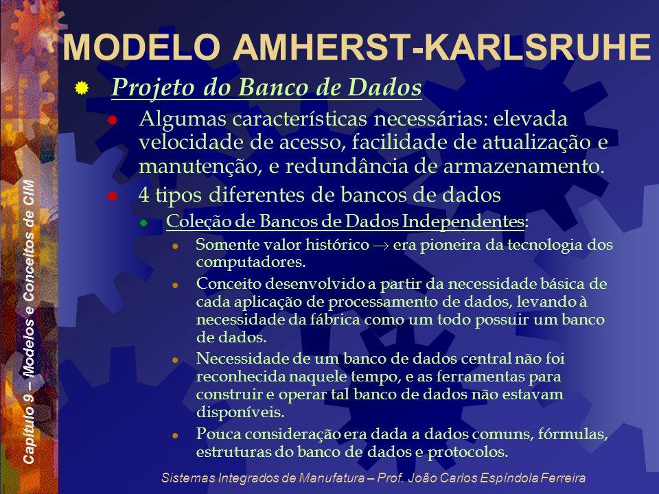 Capítulo 9 – Modelos e Conceitos de CIM Sistemas Integrados de Manufatura – Prof. João Carlos Espíndola Ferreira MODELO AMHERST-KARLSRUHE Projeto do B
