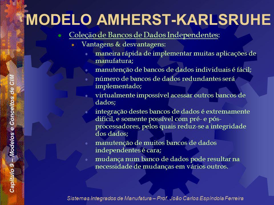 Capítulo 9 – Modelos e Conceitos de CIM Sistemas Integrados de Manufatura – Prof. João Carlos Espíndola Ferreira MODELO AMHERST-KARLSRUHE Coleção de B