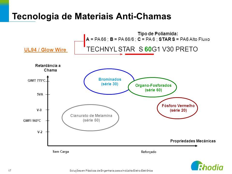 17 Soluções em Plásticos de Engenharia para a Indústria Eletro-Eletrônica Tecnologia de Materiais Anti-Chamas Retardância a Chama Propriedades Mecânic