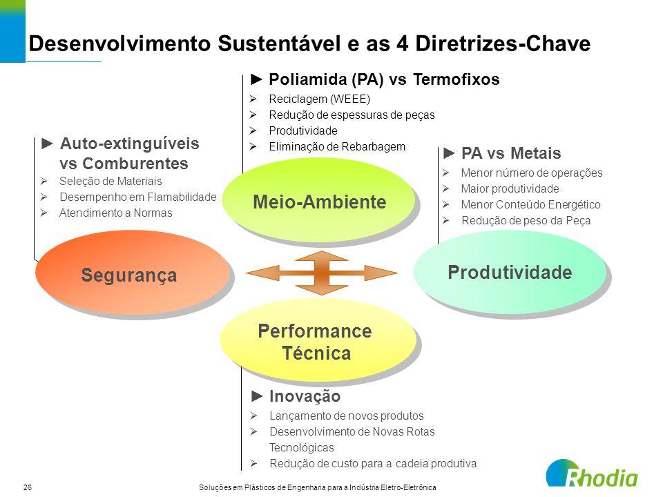 26 Soluções em Plásticos de Engenharia para a Indústria Eletro-Eletrônica Desenvolvimento Sustentável e as 4 Diretrizes-Chave Meio-Ambiente Poliamida