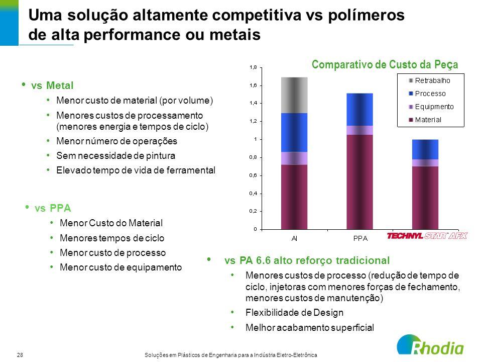 28 Soluções em Plásticos de Engenharia para a Indústria Eletro-Eletrônica Uma solução altamente competitiva vs polímeros de alta performance ou metais