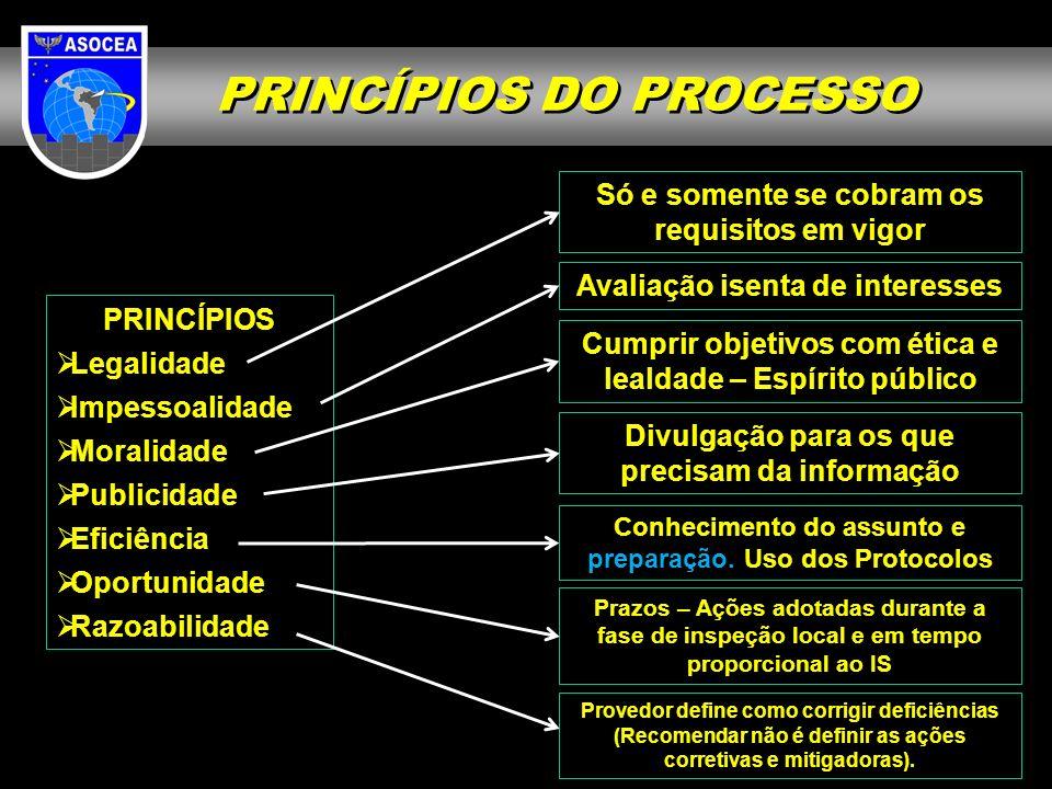 1.Princípios do Processo 2. Definição da Equipe de Inspeção 3.