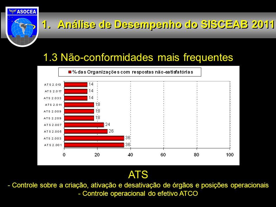 1.3 Não-conformidades mais frequentes Análise de Desempenho do SISCEAB 2011 ATS - Controle sobre a criação, ativação e desativação de órgãos e posiçõe
