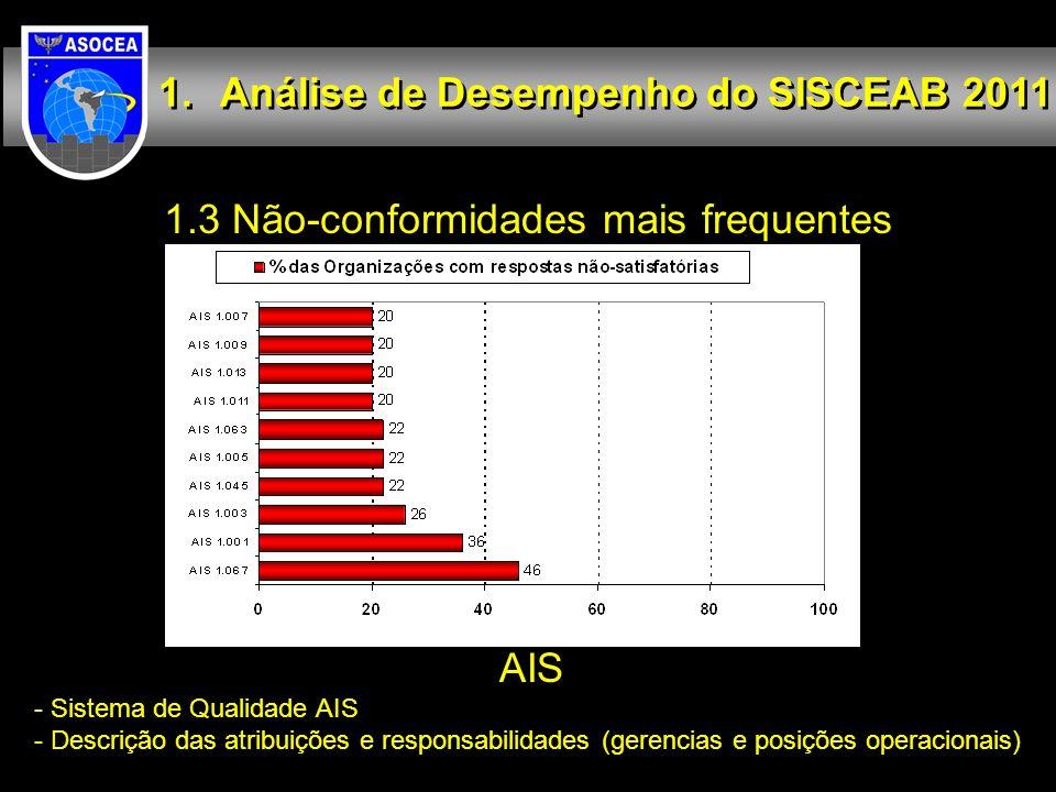 1.3 Não-conformidades mais frequentes Análise de Desempenho do SISCEAB 2011 AIS - Sistema de Qualidade AIS - Descrição das atribuições e responsabilid