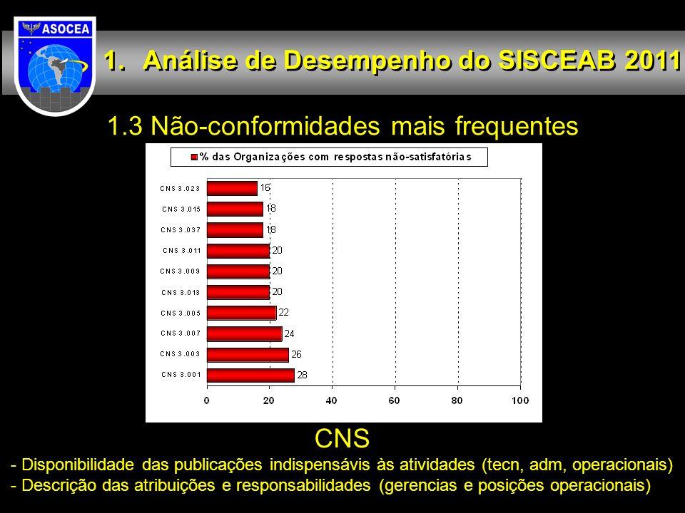 1.3 Não-conformidades mais frequentes Análise de Desempenho do SISCEAB 2011 CNS - Disponibilidade das publicações indispensávis às atividades (tecn, a