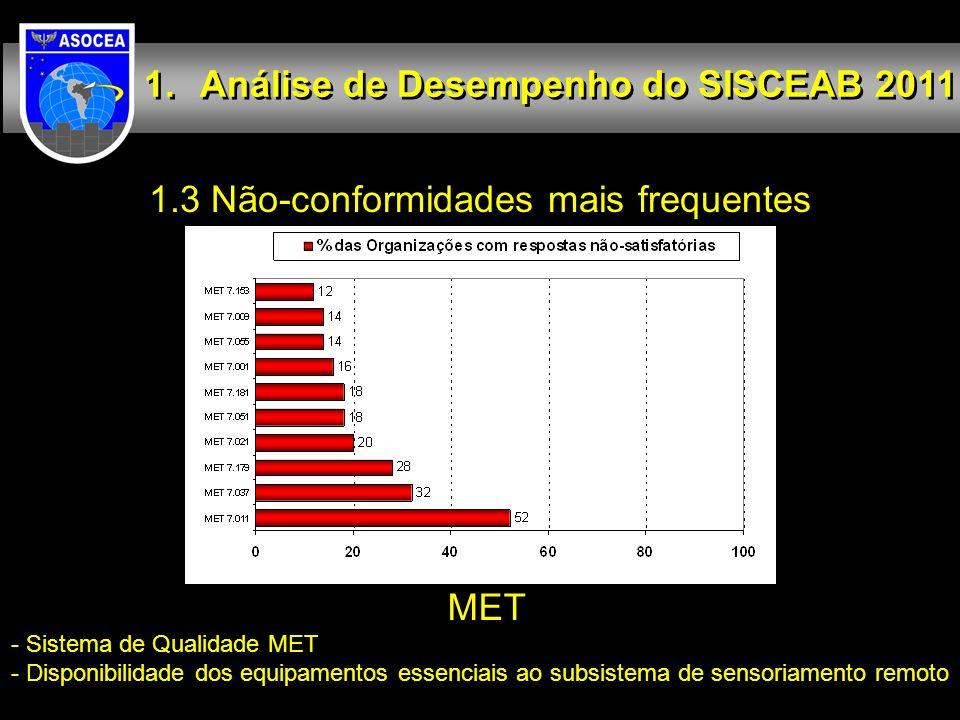 1.3 Não-conformidades mais frequentes Análise de Desempenho do SISCEAB 2011 MET - Sistema de Qualidade MET - Disponibilidade dos equipamentos essencia