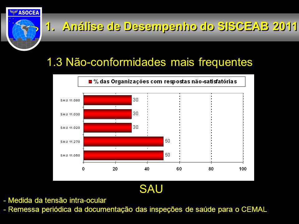 1.3 Não-conformidades mais frequentes Análise de Desempenho do SISCEAB 2011 SAU - Medida da tensão intra-ocular - Remessa periódica da documentação da