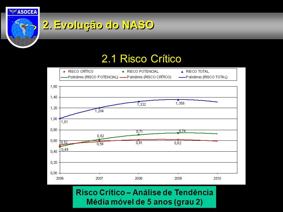 2.1 Risco Crítico Evolução do NASO Risco Crítico – Análise de Tendência Média móvel de 5 anos (grau 2)
