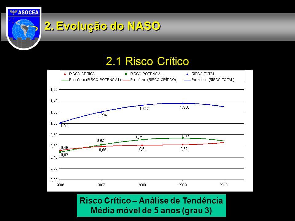 2.1 Risco Crítico Evolução do NASO Risco Crítico – Análise de Tendência Média móvel de 5 anos (grau 3)
