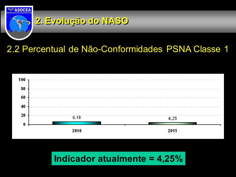 2.2 Percentual de Não-Conformidades PSNA Classe 1 Evolução do NASO Indicador atualmente = 4,25%