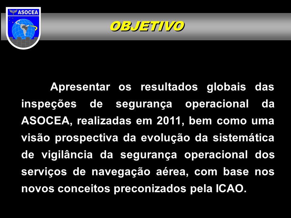 OBJETIVO Apresentar os resultados globais das inspeções de segurança operacional da ASOCEA, realizadas em 2011, bem como uma visão prospectiva da evol