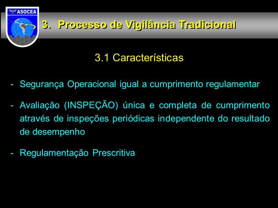 3.1 Características Processo de Vigilância Tradicional -Segurança Operacional igual a cumprimento regulamentar -Avaliação (INSPEÇÃO) única e completa