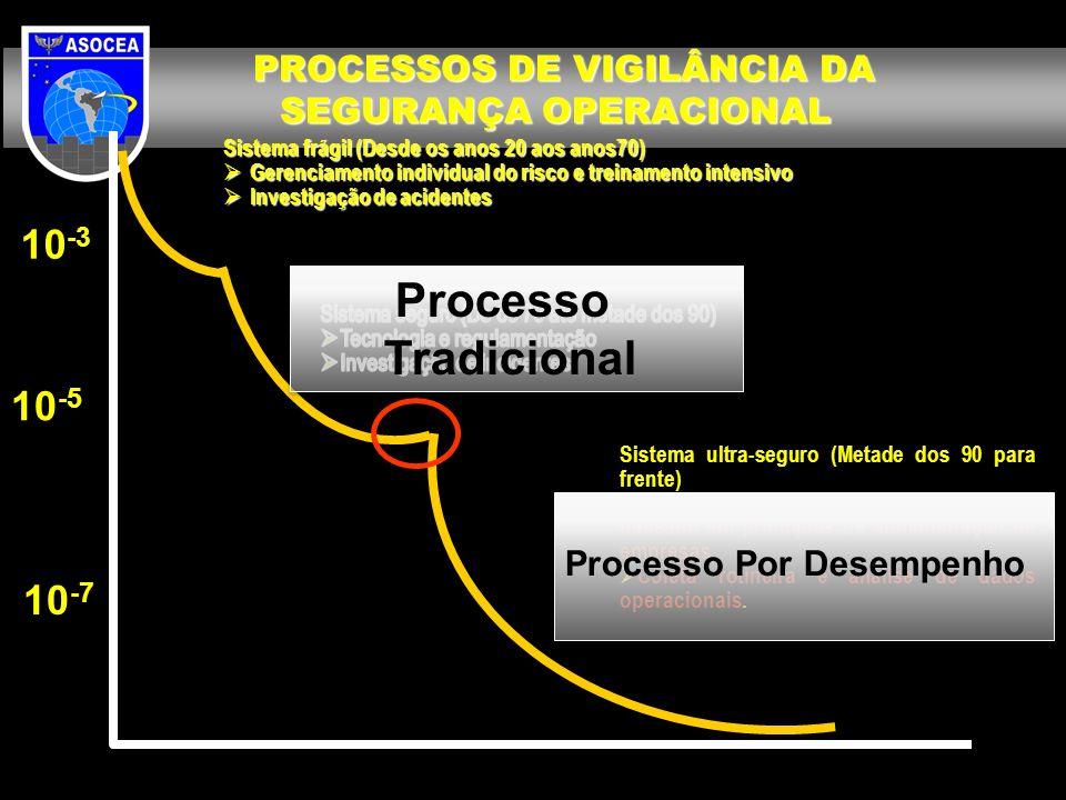 PROCESSOS DE VIGILÂNCIA DA SEGURANÇA OPERACIONAL Sistema ultra-seguro (Metade dos 90 para frente) Enfoque de Gerenciamento da segurança baseado em pri