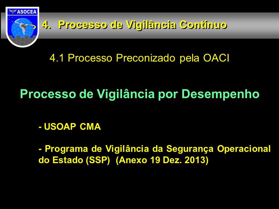 4.1 Processo Preconizado pela OACI Processo de Vigilância Contínuo Processo de Vigilância por Desempenho - USOAP CMA - Programa de Vigilância da Segur