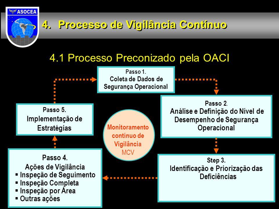 4.1 Processo Preconizado pela OACI Processo de Vigilância Contínuo Passo 1. Coleta de Dados de Segurança Operacional Passo 2. Análise e Definição do N