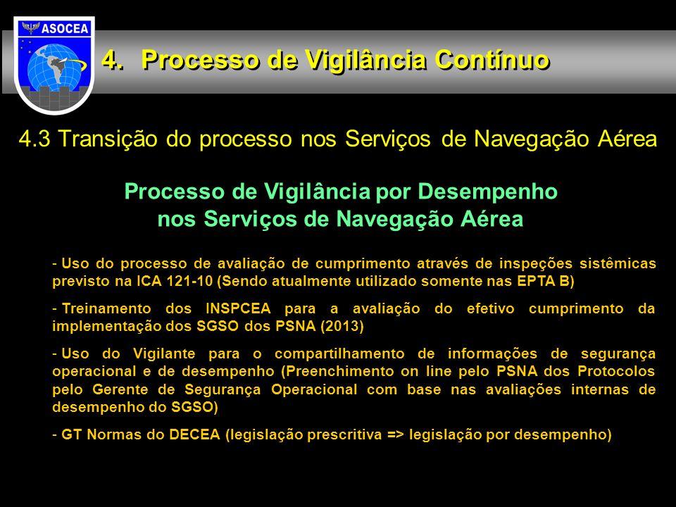 4.3 Transição do processo nos Serviços de Navegação Aérea Processo de Vigilância Contínuo Processo de Vigilância por Desempenho nos Serviços de Navega
