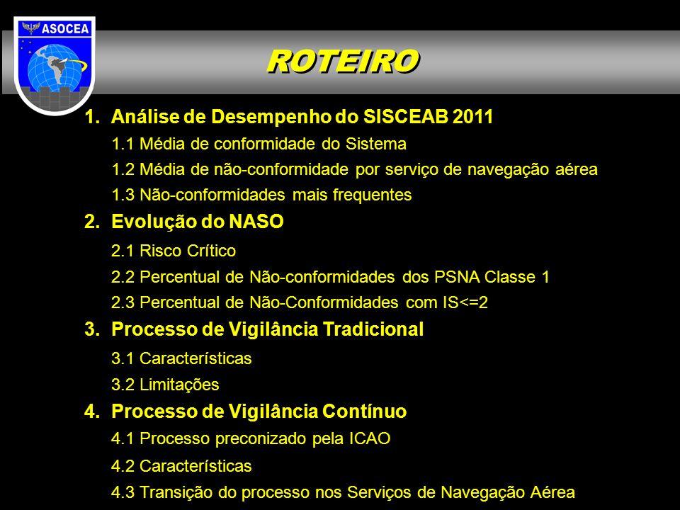 Análise de Desempenho do SISCEAB 2011 1.1 Média de conformidade do Sistema 1.2 Média de não-conformidade por serviço de navegação aérea 1.3 Não-conformidades mais frequentes Evolução do NASO 2.1 Risco Crítico 2.2 Percentual de Não-conformidades dos PSNA Classe 1 2.3 Percentual de Não-Conformidades com IS<=2 Processo de Vigilância Tradicional 3.1 Características 3.2 Limitações Processo de Vigilância Contínuo 4.1 Processo preconizado pela ICAO 4.2 Características 4.3 Transição do processo nos Serviços de Navegação Aérea ROTEIRO
