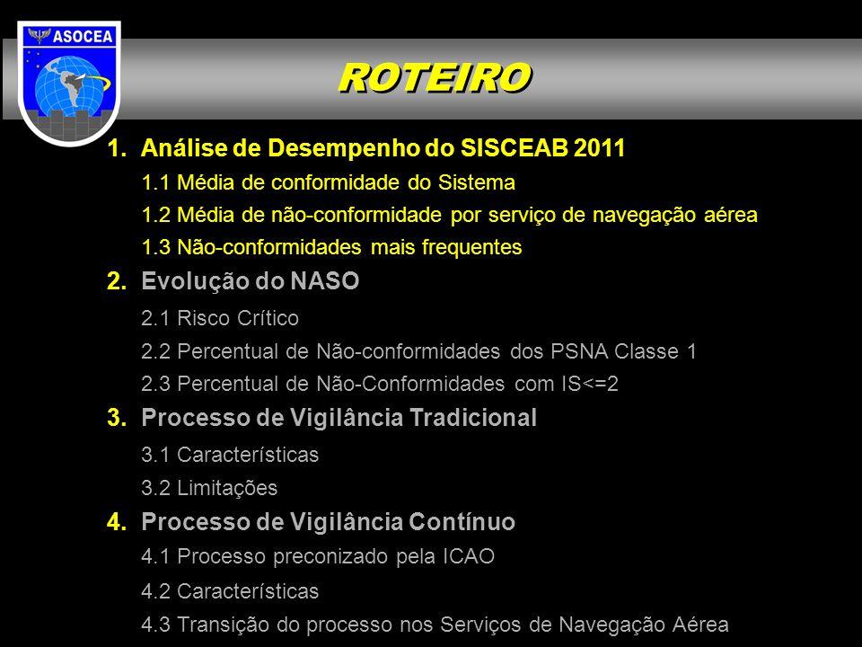 Análise de Desempenho do SISCEAB 2011 1.1 Média de conformidade do Sistema 1.2 Média de não-conformidade por serviço de navegação aérea 1.3 Não-confor