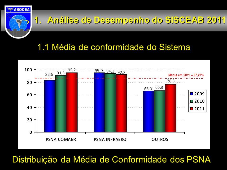 1.1 Média de conformidade do Sistema Análise de Desempenho do SISCEAB 2011 Distribuição da Média de Conformidade dos PSNA Média em 2011 – 87,27%