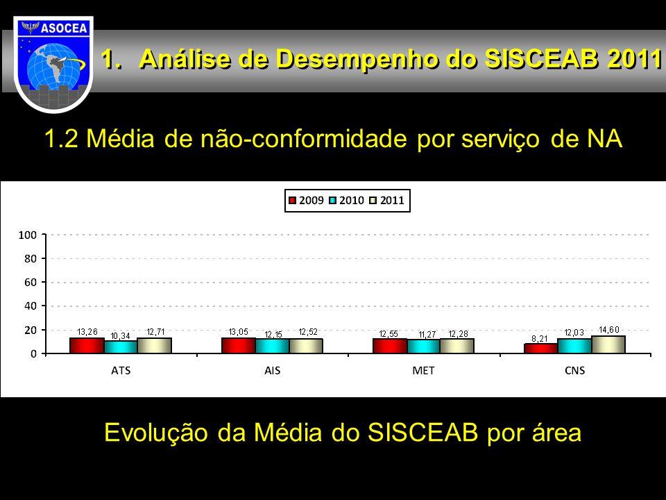 1.2 Média de não-conformidade por serviço de NA Análise de Desempenho do SISCEAB 2011 Evolução da Média do SISCEAB por área