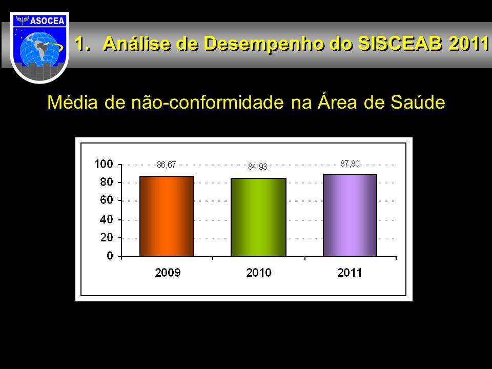 Média de não-conformidade na Área de Saúde Análise de Desempenho do SISCEAB 2011