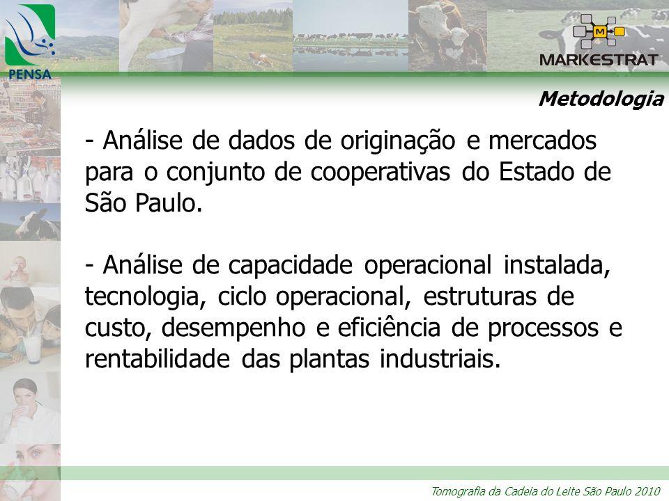 Tomografia da Cadeia do Leite São Paulo 2010 Metodologia - Análise de dados de originação e mercados para o conjunto de cooperativas do Estado de São