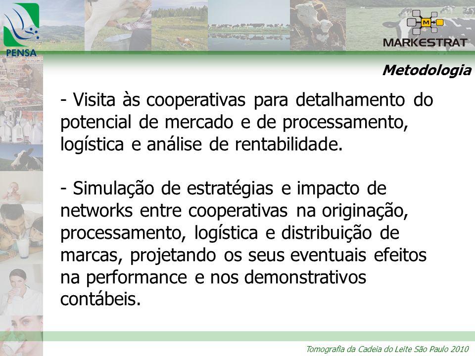 Tomografia da Cadeia do Leite São Paulo 2010 Metodologia - Visita às cooperativas para detalhamento do potencial de mercado e de processamento, logíst