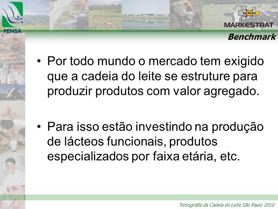 Tomografia da Cadeia do Leite São Paulo 2010 Benchmark Por todo mundo o mercado tem exigido que a cadeia do leite se estruture para produzir produtos