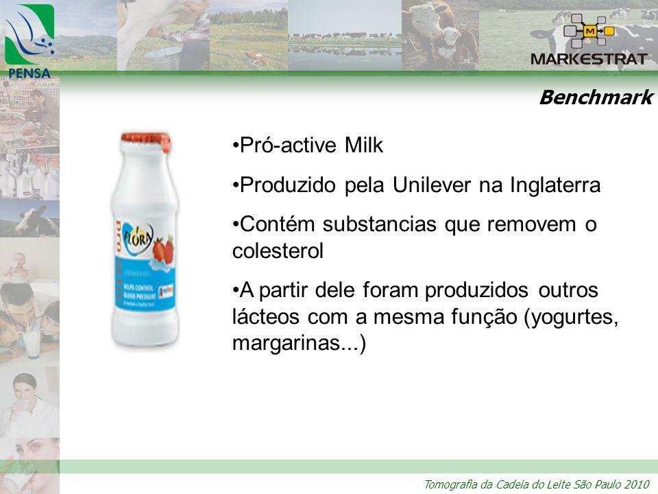 Tomografia da Cadeia do Leite São Paulo 2010 Benchmark Pró-active Milk Produzido pela Unilever na Inglaterra Contém substancias que removem o colesterol A partir dele foram produzidos outros lácteos com a mesma função (yogurtes, margarinas...)