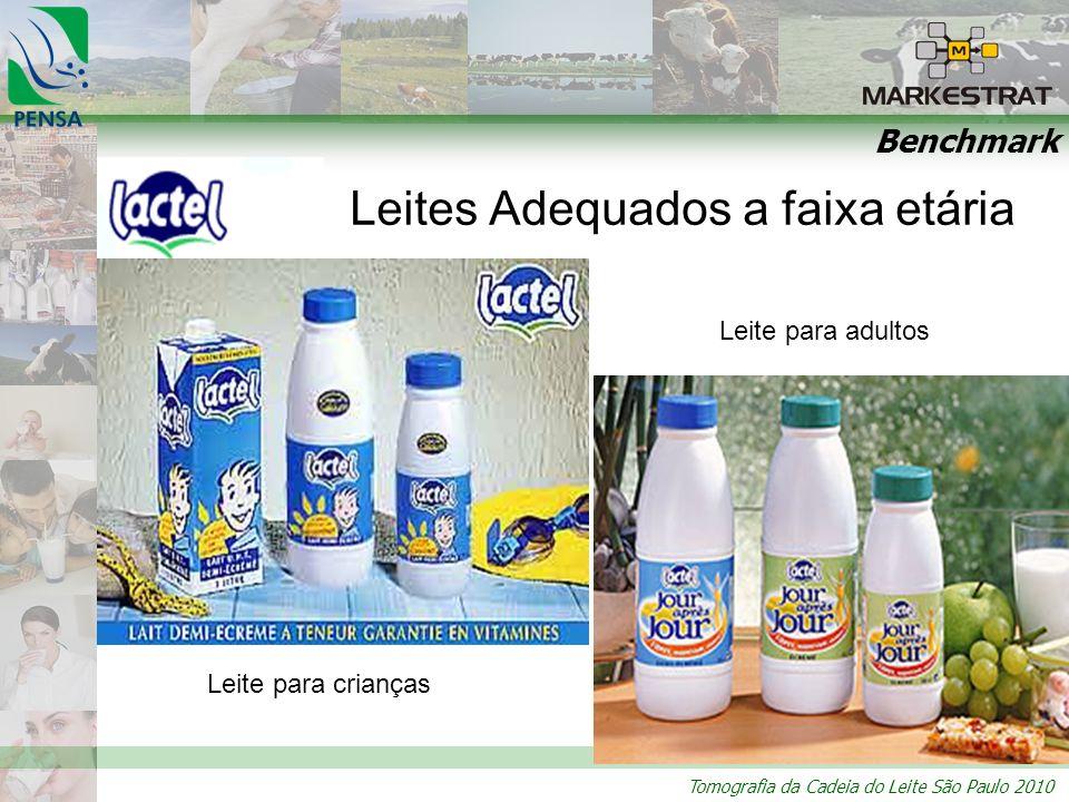 Tomografia da Cadeia do Leite São Paulo 2010 Benchmark Leites Adequados a faixa etária Leite para crianças Leite para adultos