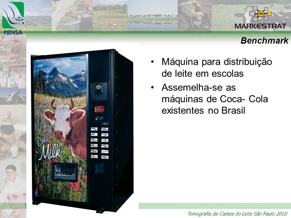Tomografia da Cadeia do Leite São Paulo 2010 Benchmark Máquina para distribuição de leite em escolas Assemelha-se as máquinas de Coca- Cola existentes