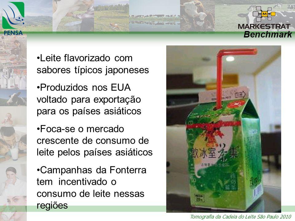 Tomografia da Cadeia do Leite São Paulo 2010 Benchmark Leite flavorizado com sabores típicos japoneses Produzidos nos EUA voltado para exportação para os países asiáticos Foca-se o mercado crescente de consumo de leite pelos países asiáticos Campanhas da Fonterra tem incentivado o consumo de leite nessas regiões