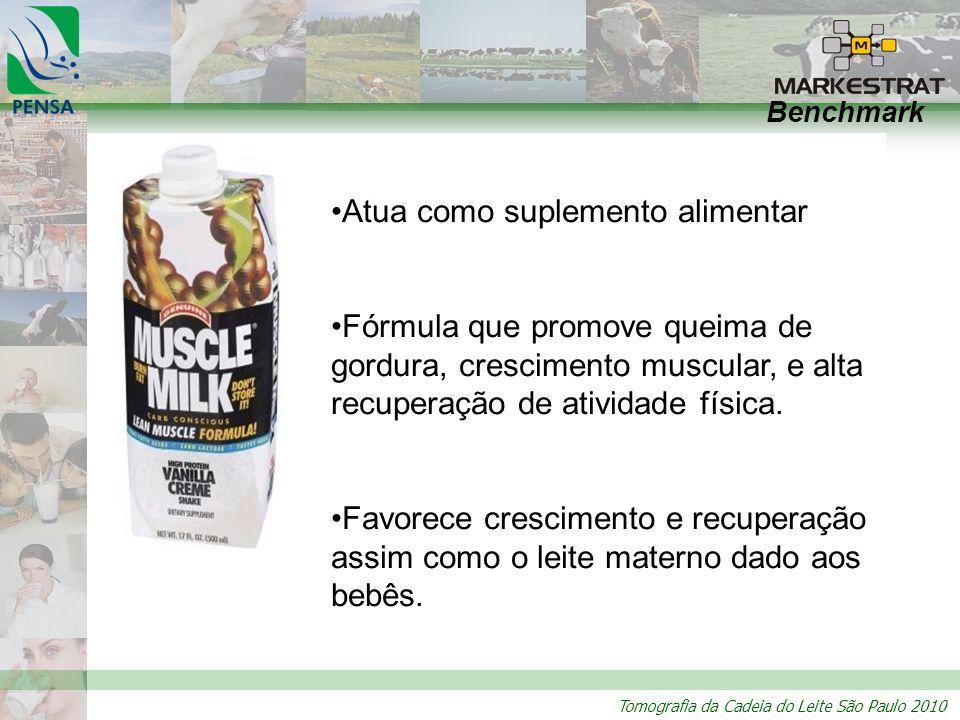 Tomografia da Cadeia do Leite São Paulo 2010 Benchmark Atua como suplemento alimentar Fórmula que promove queima de gordura, crescimento muscular, e alta recuperação de atividade física.