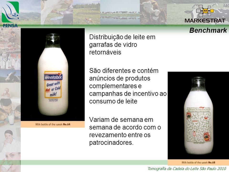 Tomografia da Cadeia do Leite São Paulo 2010 Benchmark Distribuição de leite em garrafas de vidro retornáveis São diferentes e contém anúncios de produtos complementares e campanhas de incentivo ao consumo de leite Variam de semana em semana de acordo com o revezamento entre os patrocinadores.