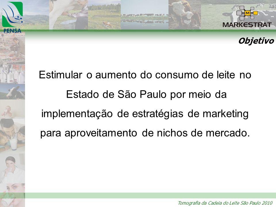 Tomografia da Cadeia do Leite São Paulo 2010 Objetivo Estimular o aumento do consumo de leite no Estado de São Paulo por meio da implementação de estratégias de marketing para aproveitamento de nichos de mercado.