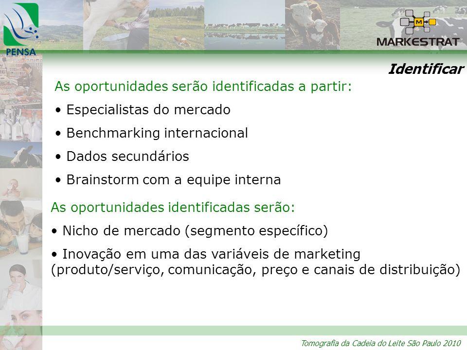 Tomografia da Cadeia do Leite São Paulo 2010 Identificar As oportunidades serão identificadas a partir: Especialistas do mercado Benchmarking internac